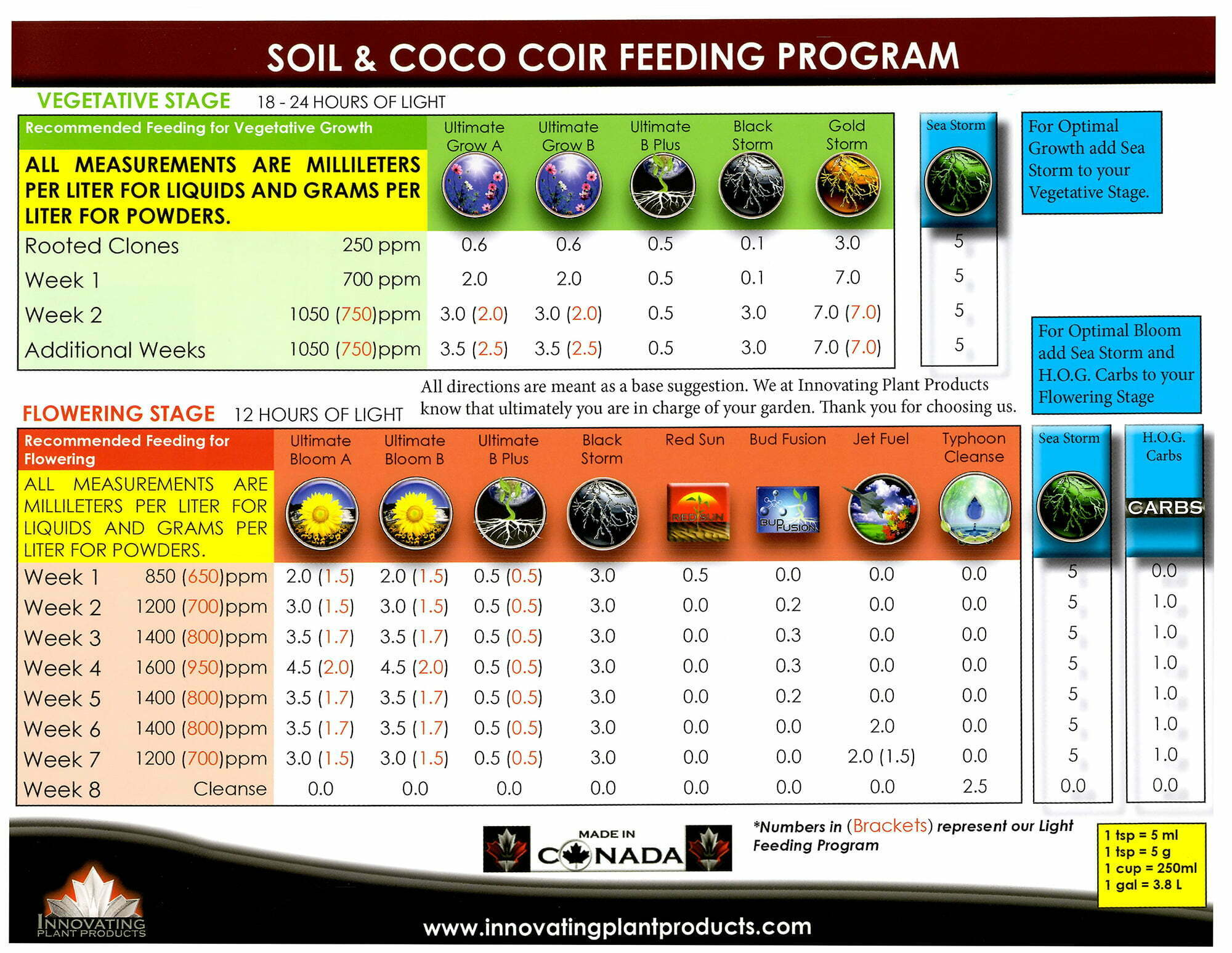 Feed Charts | Innovating Plant Products